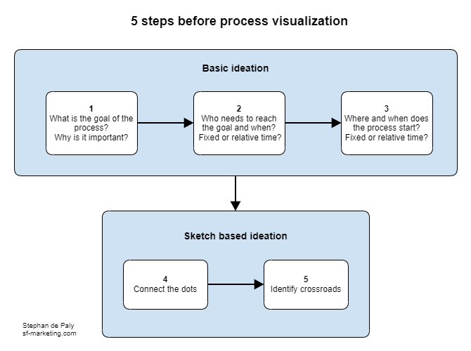 5-StepsBeforeVisualization