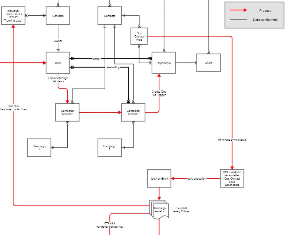Mashup-diagram