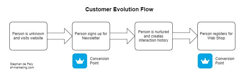 SimpleChart-CustomerEvolutionFlow