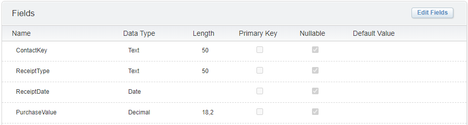 ABC Analysis database